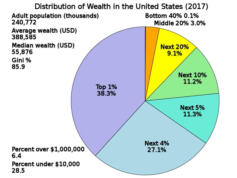 USA Wealth Distribution 2017. Courtesy: Delphi234/Wikimedia Commons