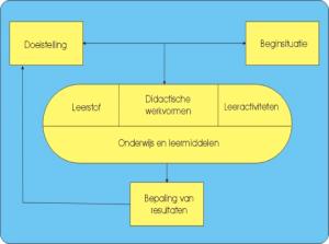 didactisch model Van Gelder