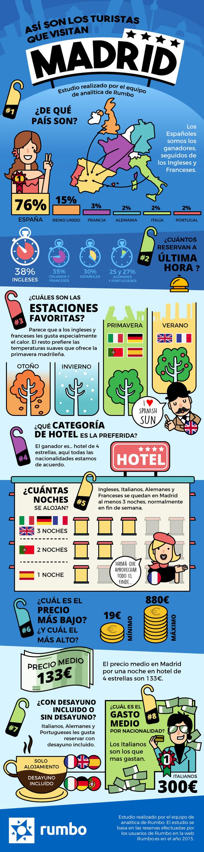 Así son los turistas que visitan madrid