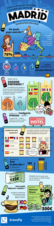 Voici comment sont les turistes qui visitent Madrid
