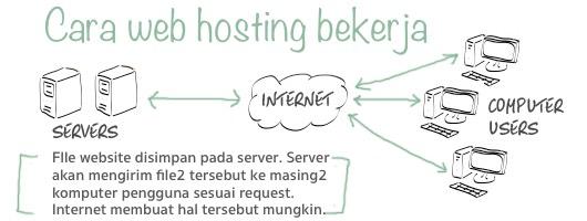 cara-hosting-bekerja