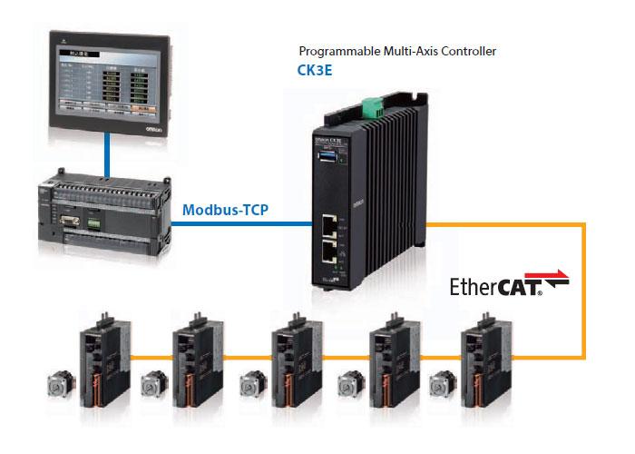 LECA, CK3E Motion Controller
