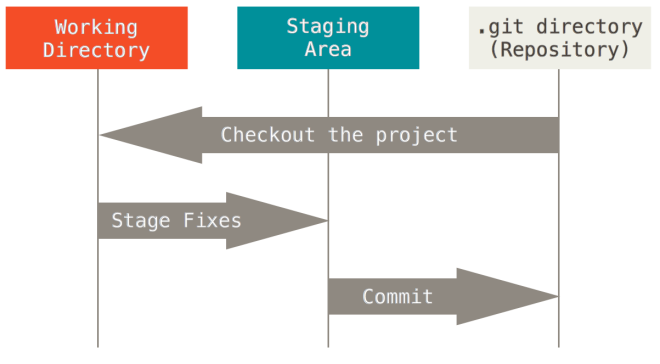 git-areas