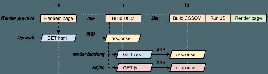 DOM, CSSOM, async JavaScript Critical Render Path