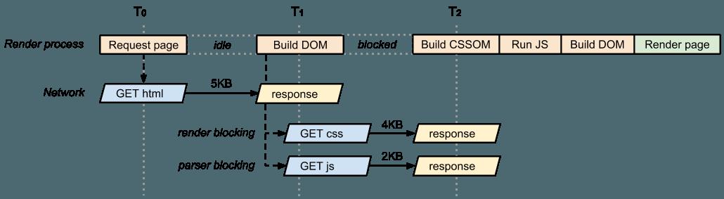 DOM, CSSOM, Parser Blocking Javascript