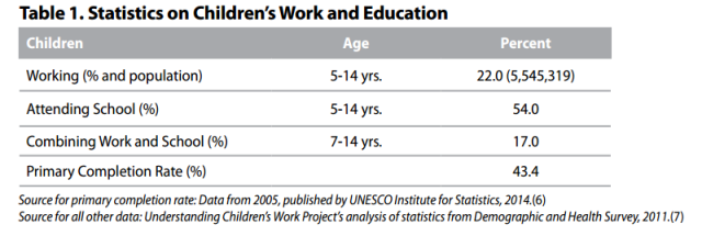 statistics on child labour graph