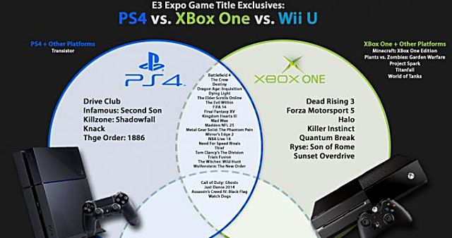 infographic  exclusive game titles  wii u vs  xbox one vs