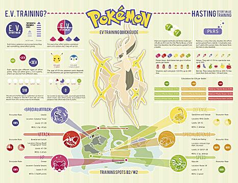 pokemon ev training