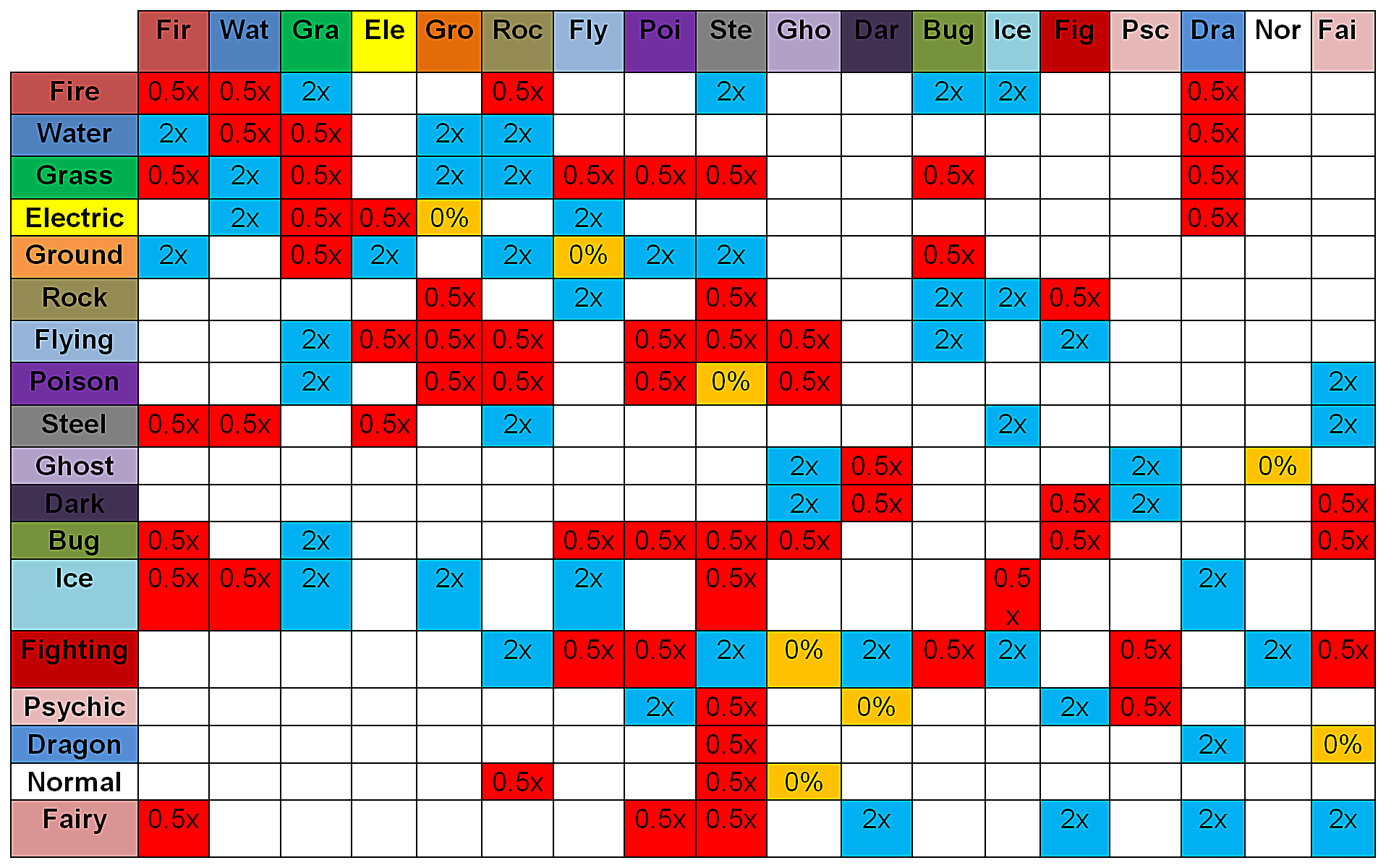 guide to a pokemon type s strengths and weaknesses all blue boxes labelled 2x indicate what is super effective against what all red labelled 0 5x indicate that type is ineffective against