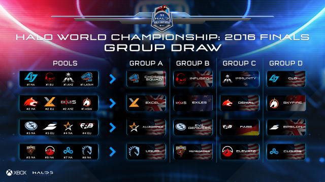 Halo World Championship Finals brackets