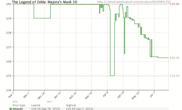 majora's mask 3d price over time