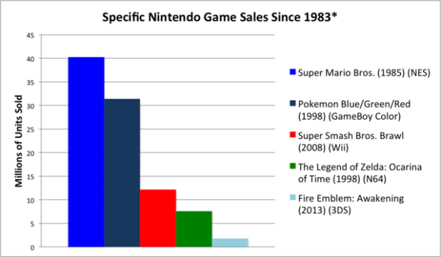 Nintendo game sales bar graph