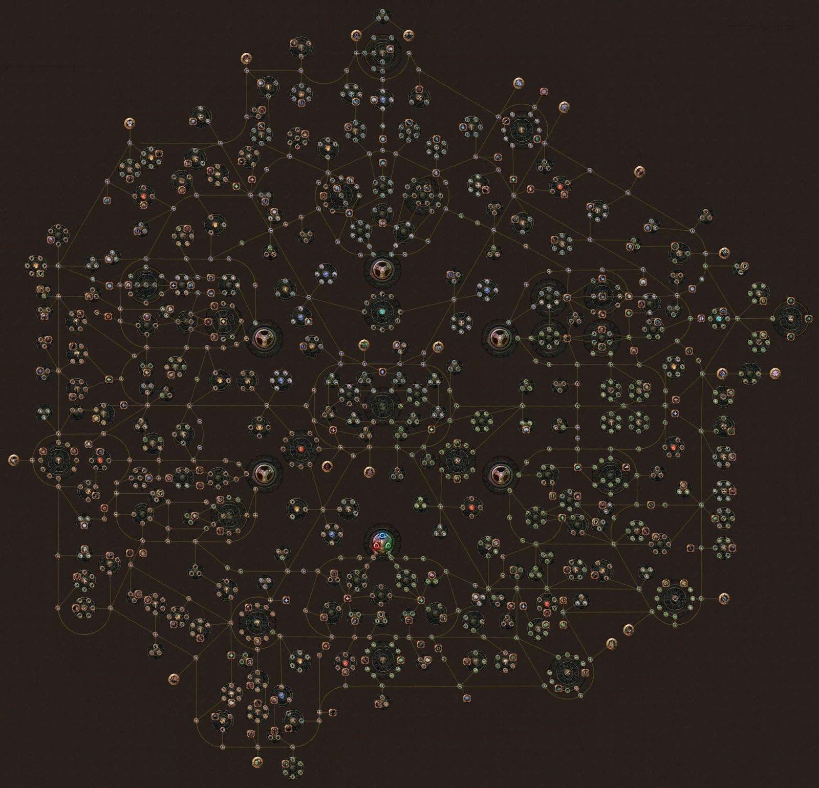 Poe Build Type