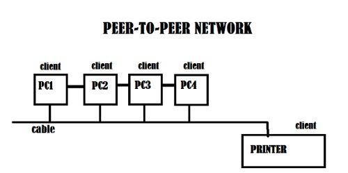 Peer-to-Peer Vs. Client Server Networks