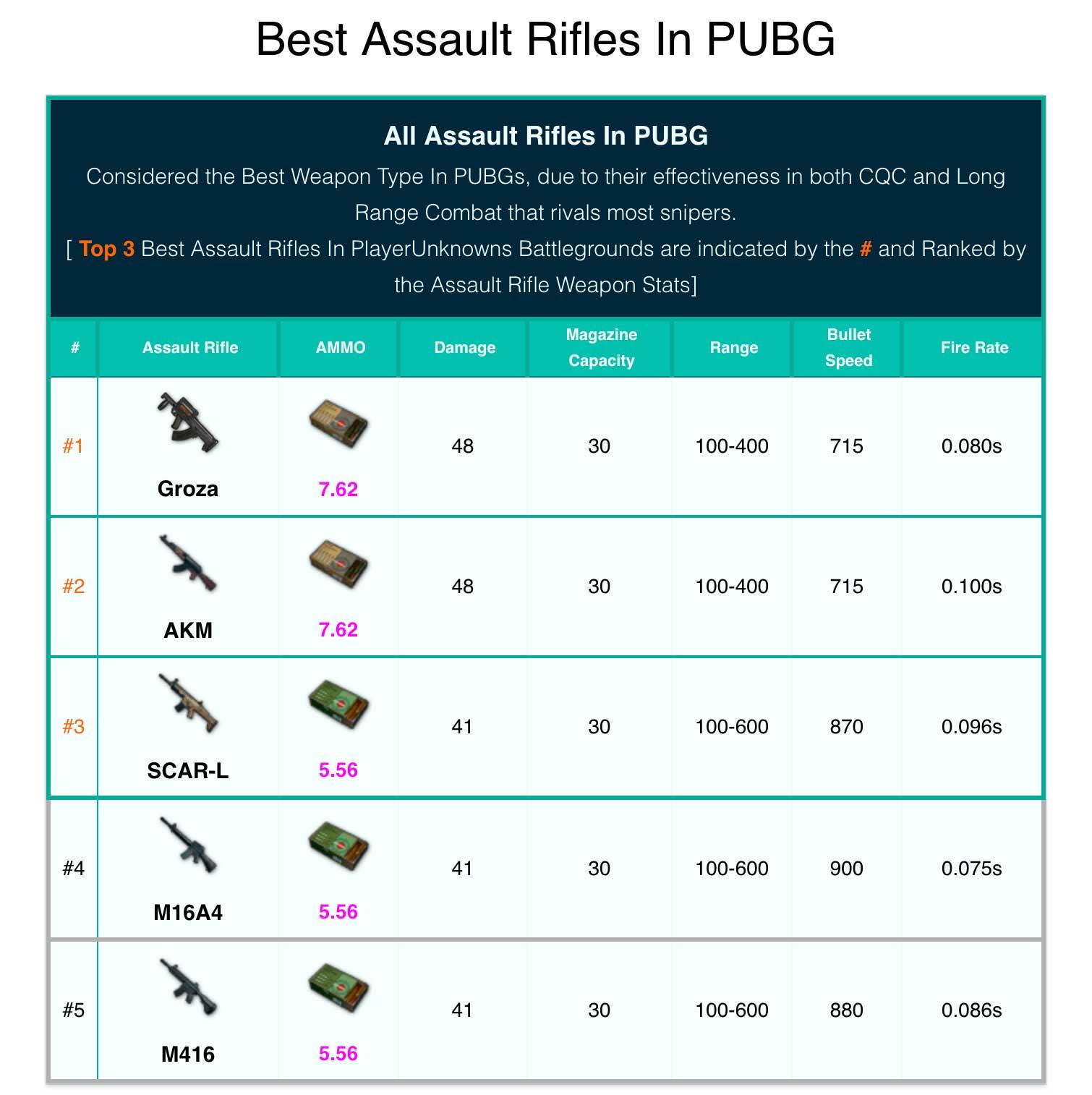 Best AR in PUBG