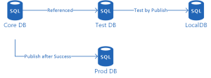 SSDT Unit Testing - core DB deployed to production