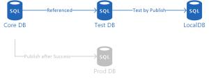 SSDT Unit Testing - database unit tests run