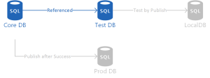 SSDT Unit Testing - test DB created