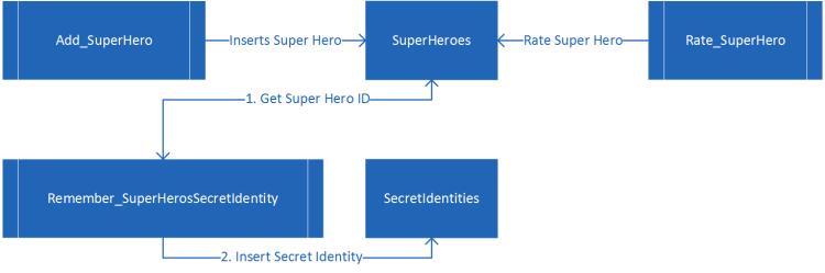 Database Stored Procedure overview