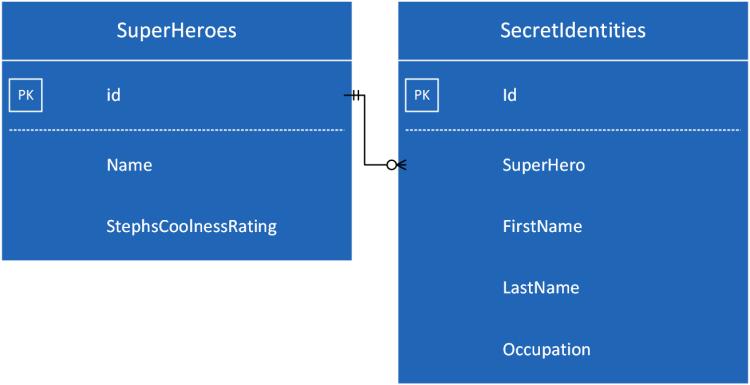 ER diagram for superheroes db