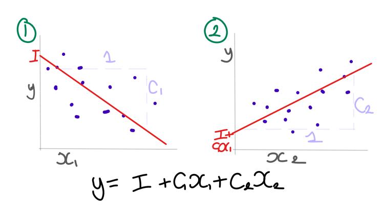 Interpreting coefficients in regression