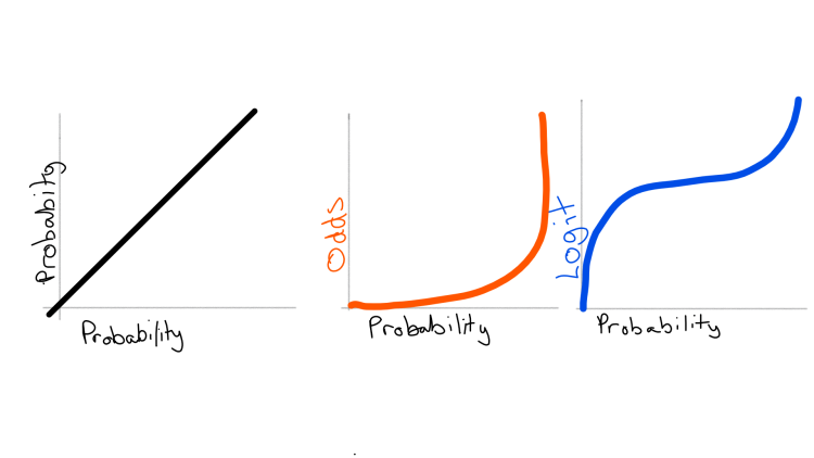 Movement between probability, odds, and logit in logistic regression