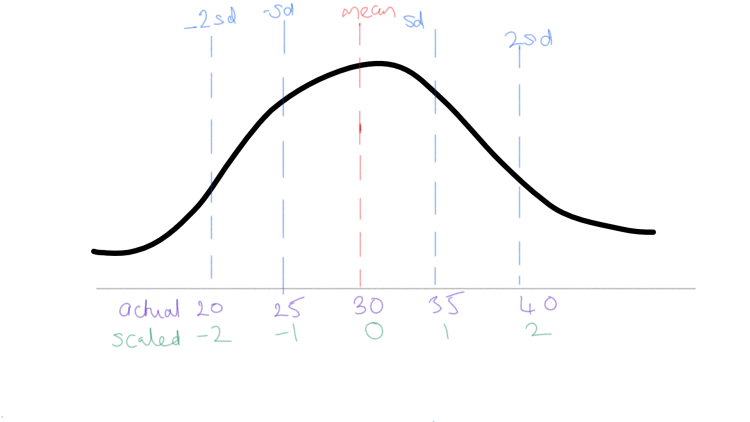 How a variable gets scaled via a z-score