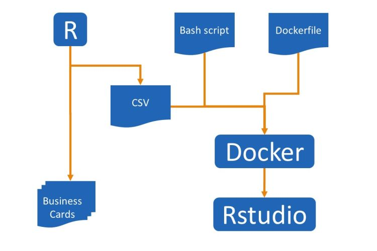 Workflow for constructing a training environment with RStudio