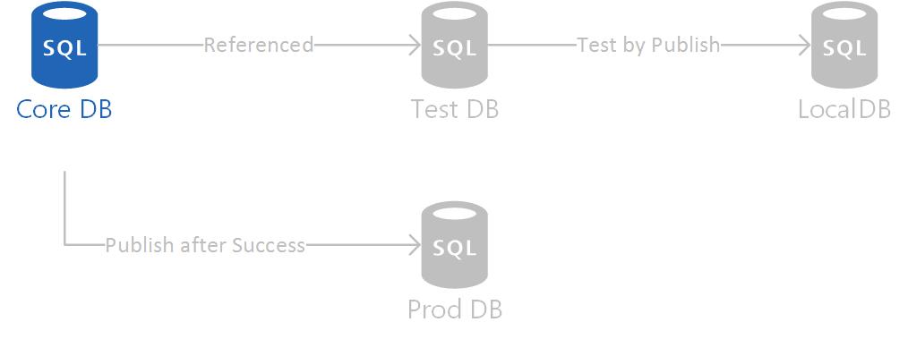 SSDT Unit Testing - core DB created