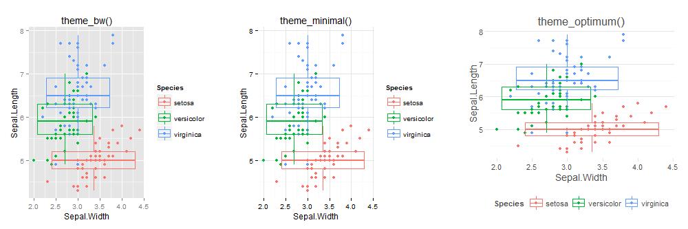 ggplot2 example charts