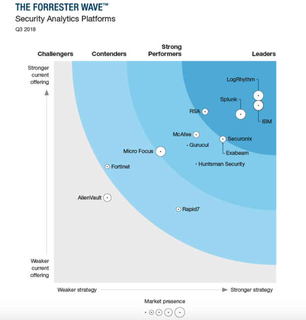 Rankings from the 2018 Forrester Wave: Security Analytics Platforms Report