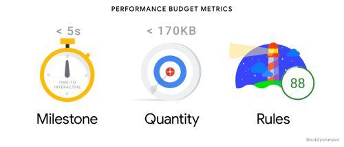 Start Performance Budgeting – Addy Osmani – Medium