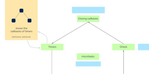 Understanding the Node.js event loop phases and how it executes the JavaScript code.