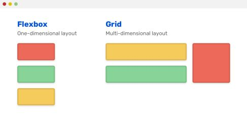 Grid for layout, Flexbox for components - Ahmad Shadeed