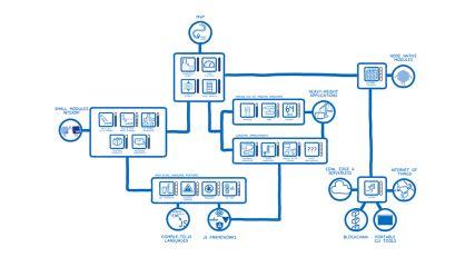 WebAssembly's post-MVP future: A cartoon skill tree – Mozilla Hacks - the Web developer blog