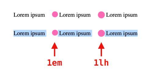 `lh` and `rlh` units   CSS-Tricks