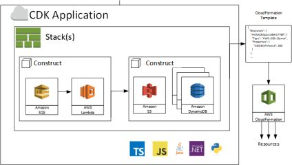 AWS Cloud Development Kit (CDK) – TypeScript and Python are Now Generally Available   Amazon Web Services