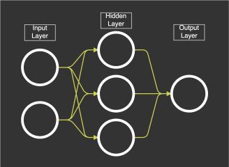 Neural Networks: Feedforward and Backpropagation Explained