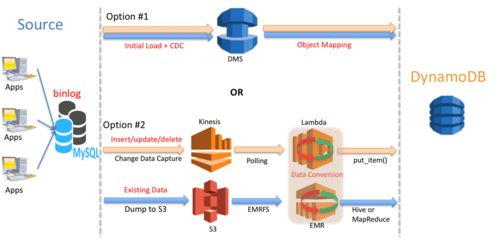 Near Zero Downtime Migration from MySQL to DynamoDB | Amazon Web Services