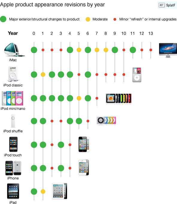 Apple's product cycles