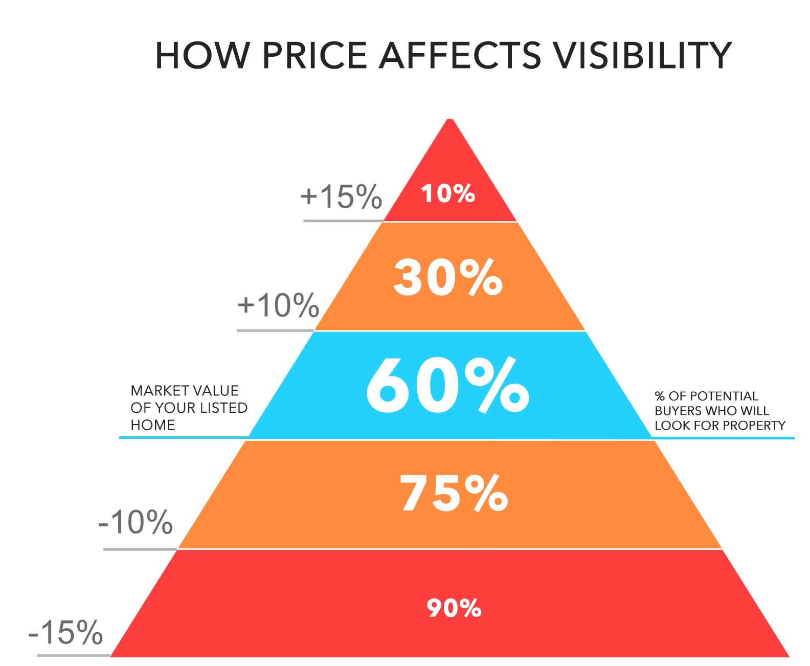 how price affects home visibility online