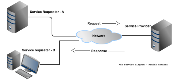 Web service diagram - Manish Chhabra