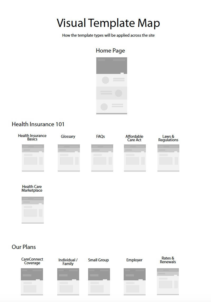 CareConnect - Template Map Wireframe