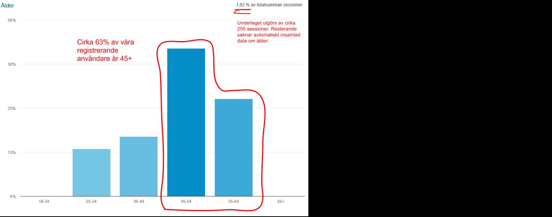 Åldersfördelning bland registrerande användare i Stratum
