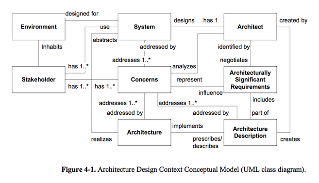 A toolbox of software architecture review techniques part 2 uml diagram showing architecture design ccuart Gallery