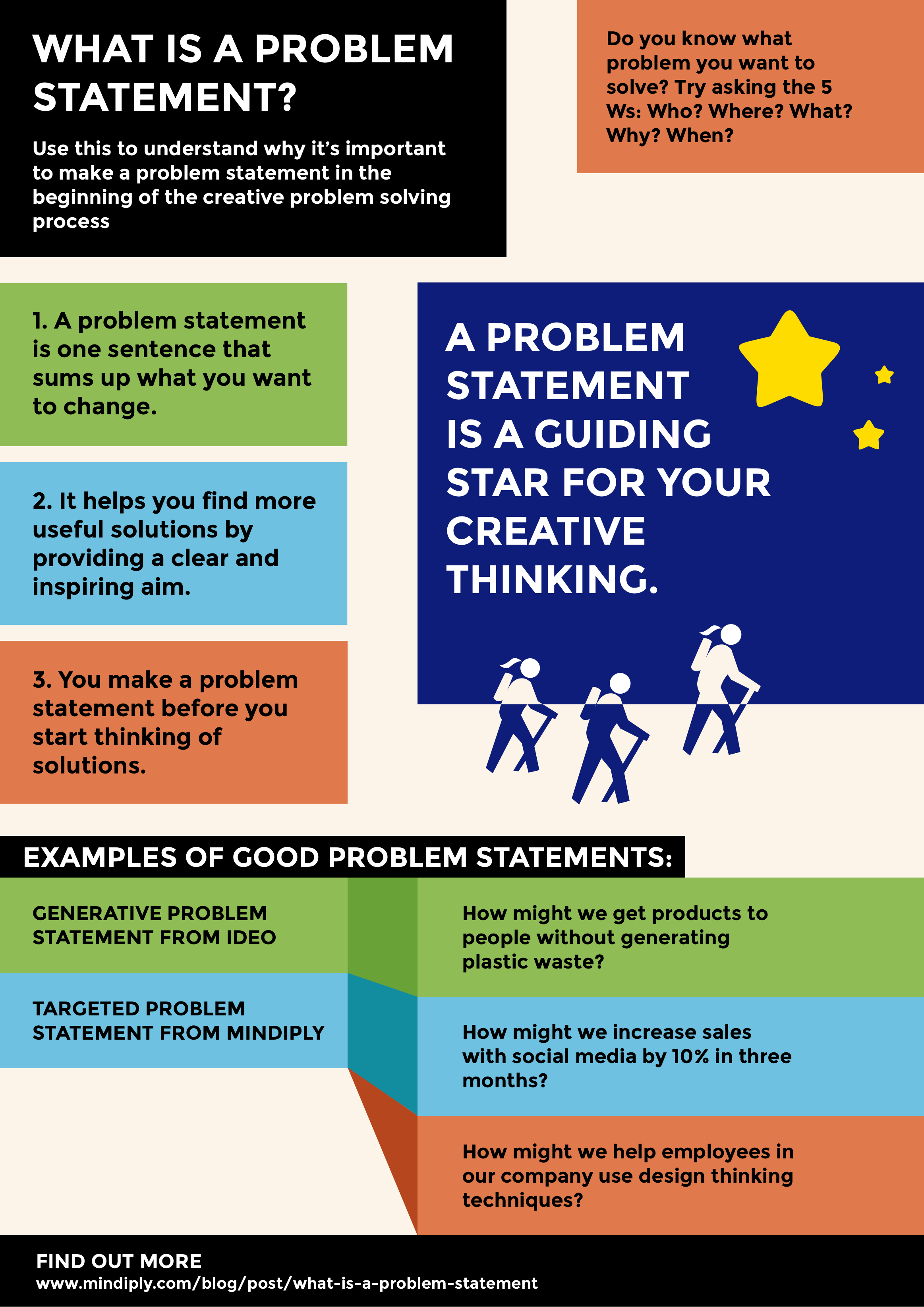 What is a problem statement? Infographic