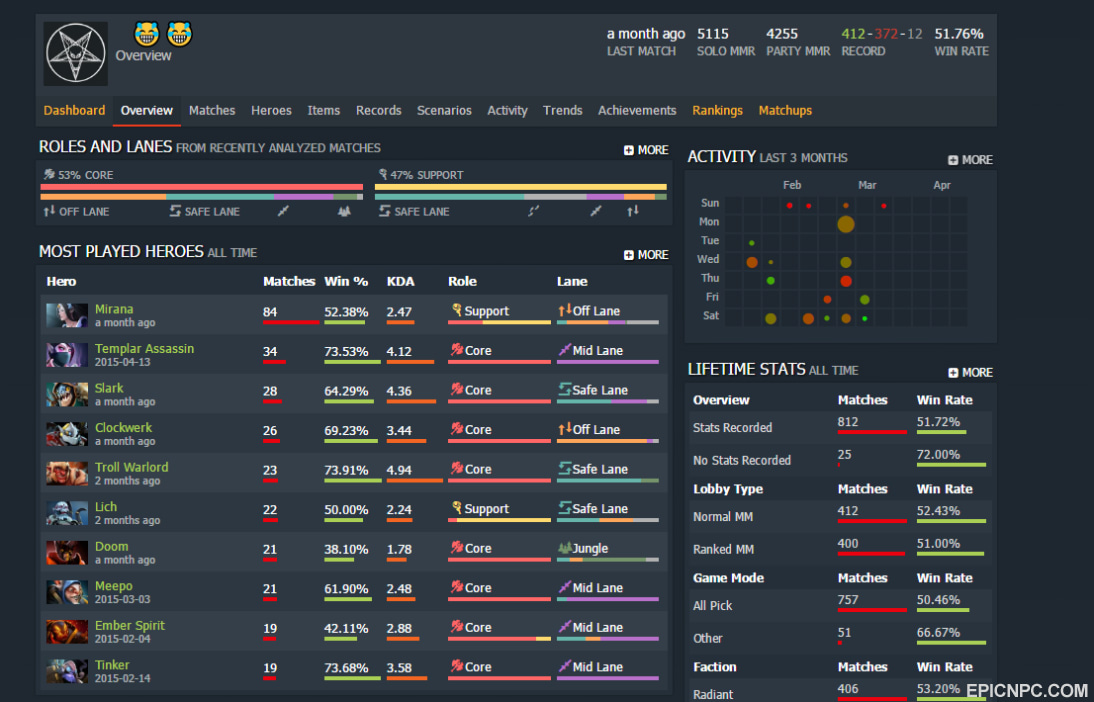 dota 2 sell account forex trading