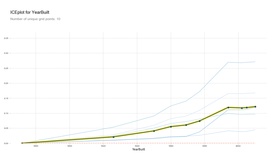 PDP plot clustering