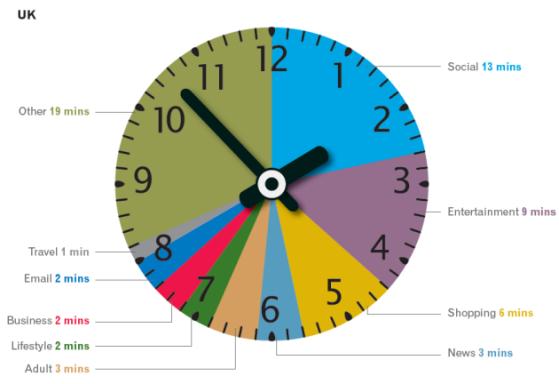 Uk Internet Usage stats - time spent online