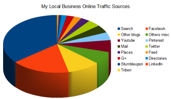 My Local Business Online traffic sources 2013